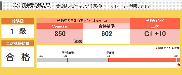 英検一級二次試験合格